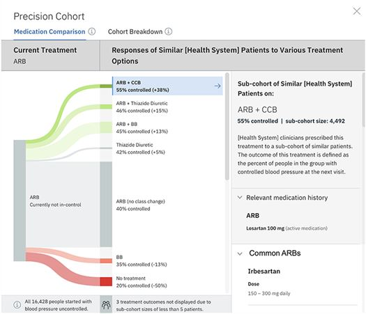 """Precision cohort visualization in the EHR. This diagram depicts observed outcomes for a precision cohort of patients who are similar to the individual patient under the same clinical situation (defined by the similarity model). In this example, all patients in the cohort have a diagnosis of hypertension and are treated with an angiotensin receptor blocker (ARB) only (column 1). In the middle column, other clinicians in the practice have chosen multiple treatment options. The width of the """"prong"""" shows the relative size of the cohort choosing that option. The most common choice was to make no change in the ARB drug class. Under the no-change scenario, only 40% of those patients had controlled blood pressure (BP) at the follow-up measurement. The prongs above the no-change group all had an increase in percent controlled on follow-up. The treatment cohorts in green had a statistically significant change in percent controlled. The prongs below the no-change group had a lower percent controlled on follow-up, and red prongs indicate a statistically significant change."""
