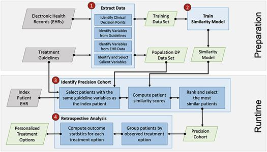 The Overall Precision Cohort Treatment Options workflow. Steps 1 and 2 make up the preparation stage, performed offline and in advance. Steps 3 and 4 form the runtime stage, used in near real time during the patient visit encounter.
