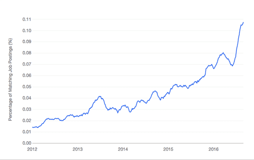 Growth on Python Machine Learning Jobs