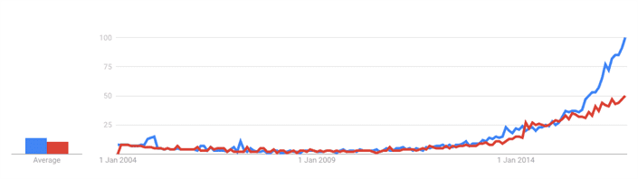 Python Machine Learning vs R Machine Learning Search Volume