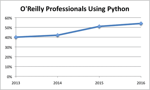 O'Reilly Poll Results - Percentage of Professionals Using Python.png