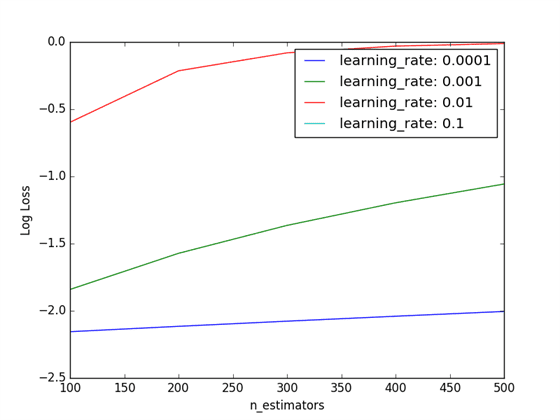 Tuning Learning Rate and Number of Trees in XGBoost
