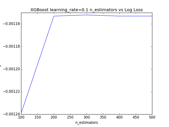 Plot of Learning Rate=0.1 and varying the Number of Trees in XGBoost