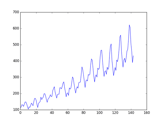 Time Series Prediction With Deep Learning in Keras