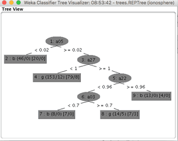 How To Use Classification Machine Learning Algorithms in Weka