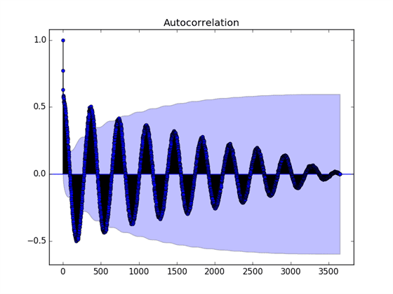 A Gentle Introduction to Autocorrelation and Partial Autocorrelation
