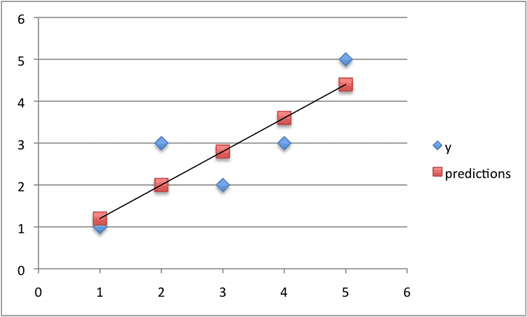 Predictions For Small Contrived Dataset For Simple Linear Regression