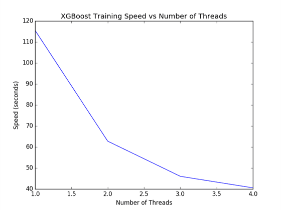 XGBoost Tune Number of Threads for Single Model