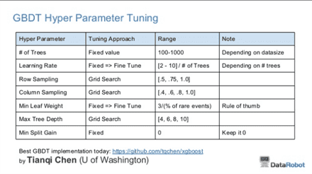 Owen Zhang Table of Suggestions for Hyperparameter Tuning of XGBoost