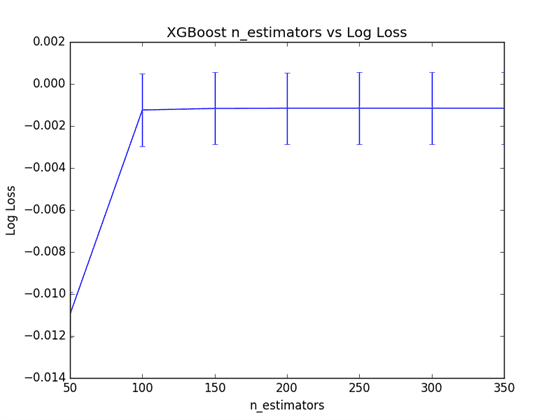 Tune The Number of Trees in XGBoost