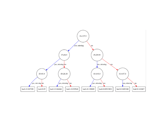 How to Visualize Gradient Boosting Decision Trees With XGBoost in Python