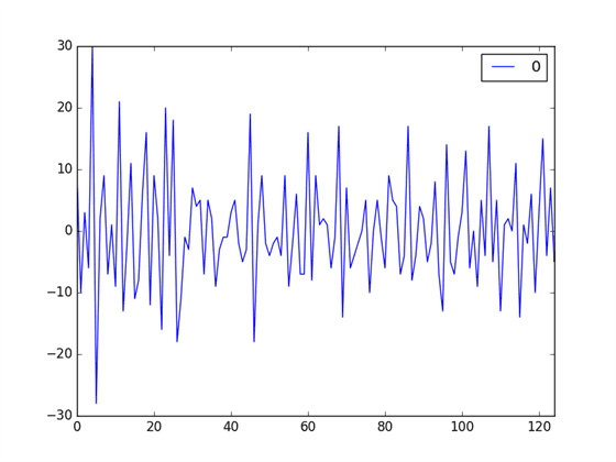 How to Visualize Time Series Residual Forecast Errors with Python