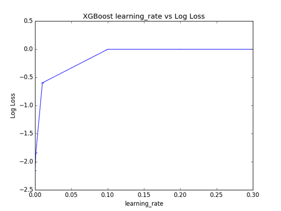 Tune Learning Rate in XGBoost